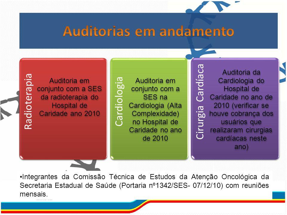Tribunal de Contas da União Verificação de procedimentos/autoriz ações de Alta Complexidade abertas após registro do óbito do paciente
