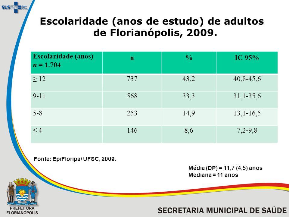 Escolaridade (anos de estudo) de adultos de Florianópolis, 2009. Escolaridade (anos) n = 1.704 n%IC 95% 1273743,240,8-45,6 9-1156833,331,1-35,6 5-8253