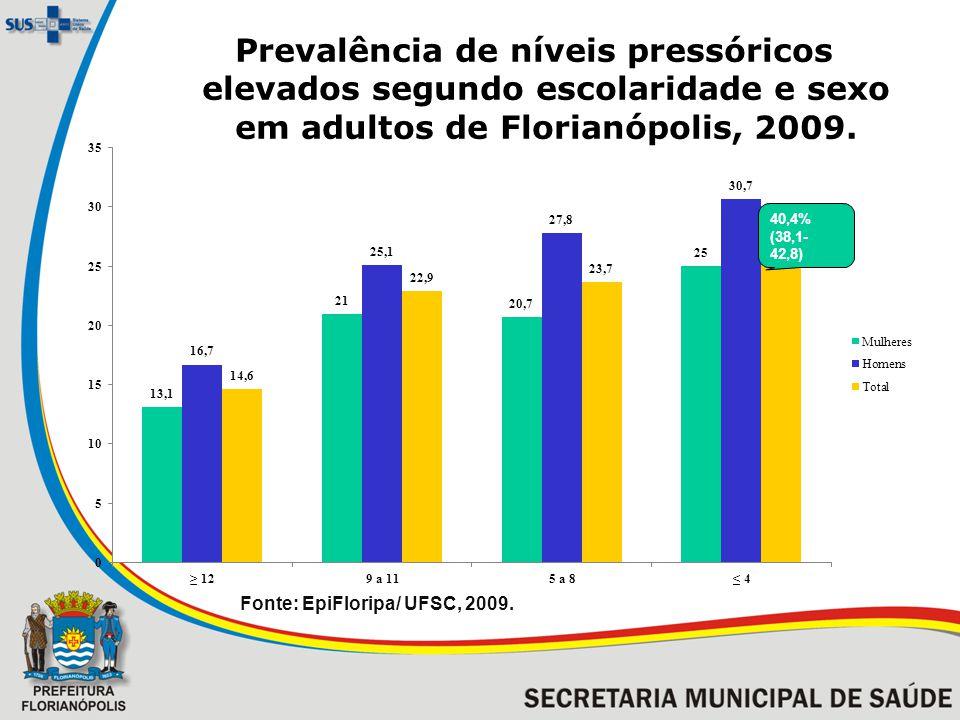 Prevalência de níveis pressóricos elevados segundo escolaridade e sexo em adultos de Florianópolis, 2009. 40,4% (38,1- 42,8) Fonte: EpiFloripa/ UFSC,