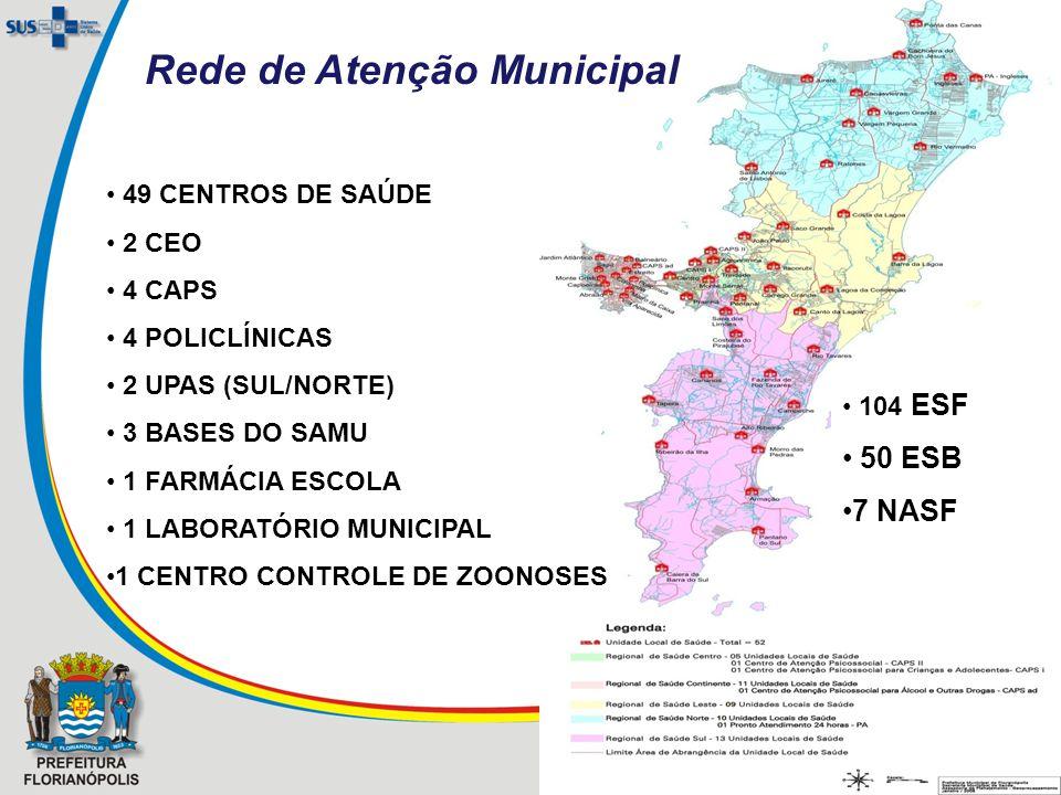 49 CENTROS DE SAÚDE 2 CEO 4 CAPS 4 POLICLÍNICAS 2 UPAS (SUL/NORTE) 3 BASES DO SAMU 1 FARMÁCIA ESCOLA 1 LABORATÓRIO MUNICIPAL 1 CENTRO CONTROLE DE ZOONOSES 104 ESF 50 ESB 7 NASF Rede de Atenção Municipal