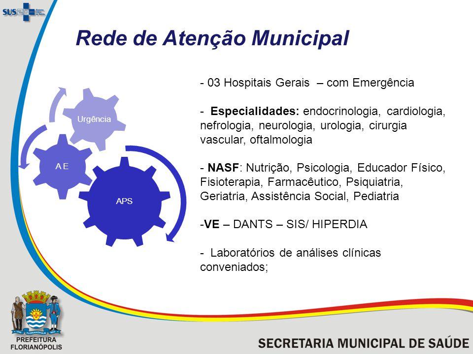 Rede de Atenção Municipal APS A E Urgência - 03 Hospitais Gerais – com Emergência - Especialidades: endocrinologia, cardiologia, nefrologia, neurologi