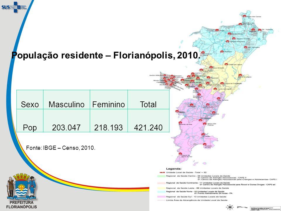 SexoMasculinoFemininoTotal Pop203.047218.193421.240 Fonte: IBGE – Censo, 2010. População residente – Florianópolis, 2010.