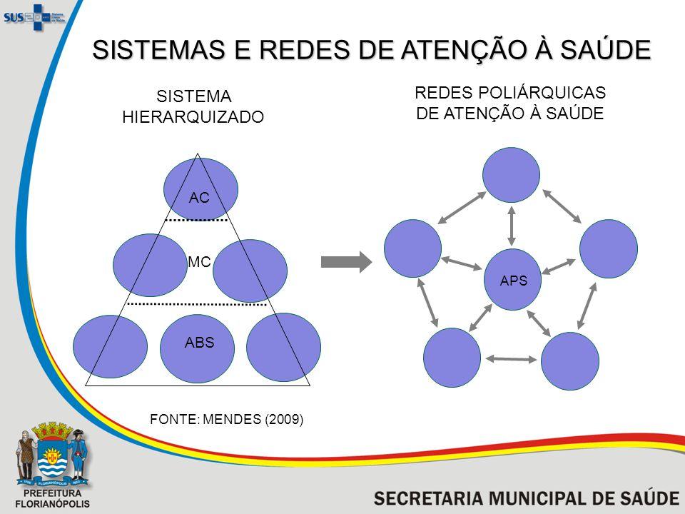 SISTEMAS E REDES DE ATENÇÃO À SAÚDE FONTE: MENDES (2009) SISTEMA HIERARQUIZADO REDES POLIÁRQUICAS DE ATENÇÃO À SAÚDE APS AC ABS MC