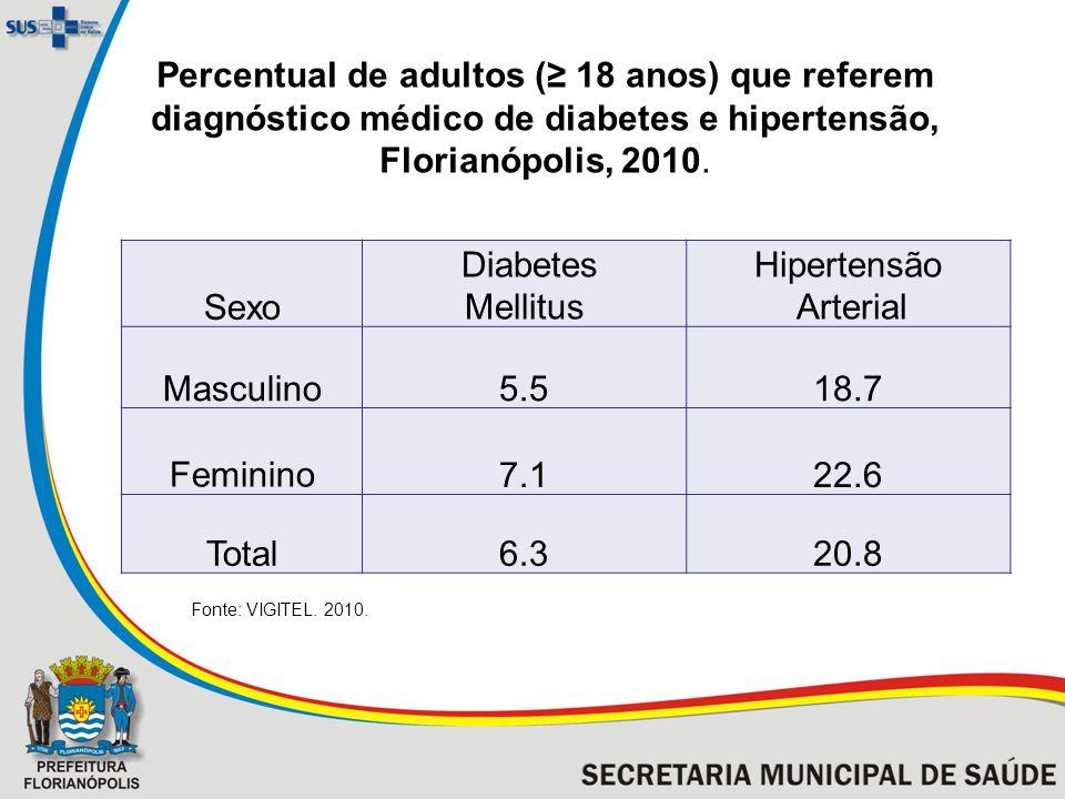 Percentual de adultos ( 18 anos) que referem diagnóstico médico de diabetes e hipertensão, Florianópolis, 2010.