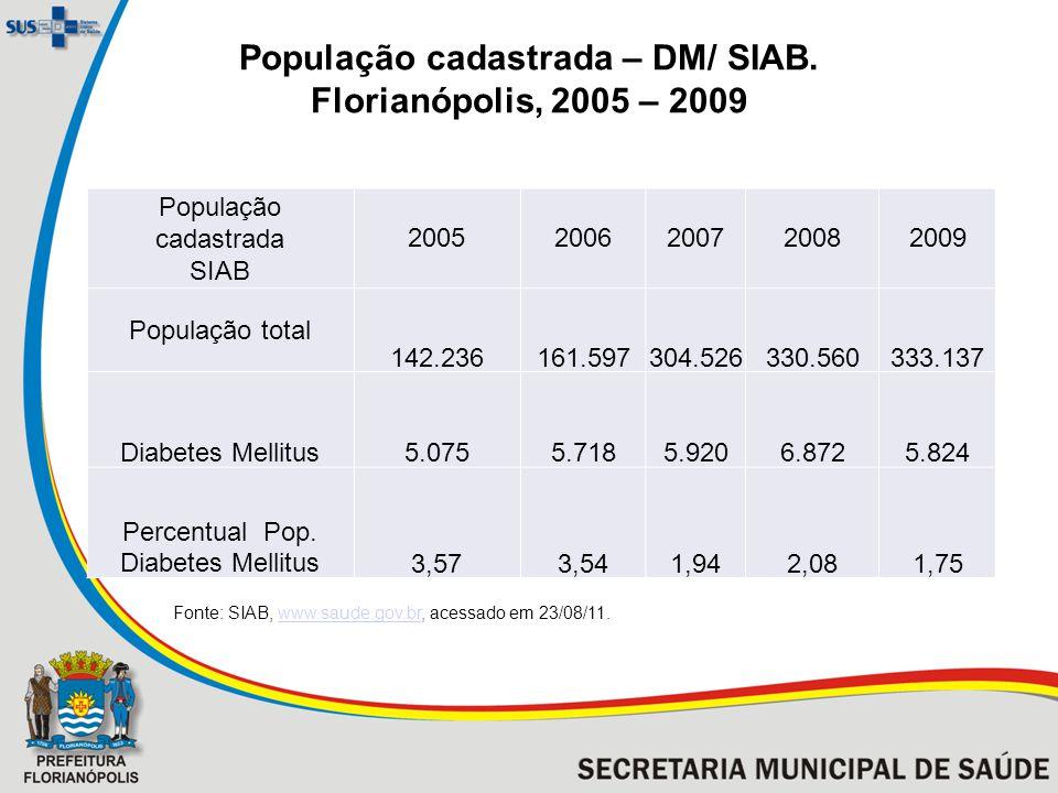 População cadastrada SIAB 20052006200720082009 População total 142.236161.597304.526330.560333.137 Diabetes Mellitus5.0755.7185.9206.8725.824 Percentual Pop.