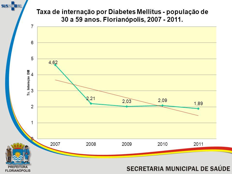 Taxa de internação por Diabetes Mellitus - população de 30 a 59 anos. Florianópolis, 2007 - 2011.