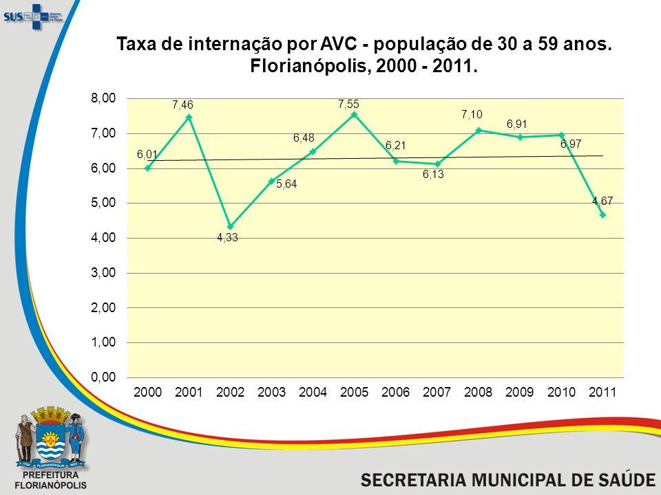 Taxa de internação por AVC - população de 30 a 59 anos. Florianópolis, 2000 - 2011.
