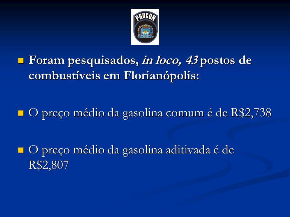 Foram pesquisados, in loco, 43 postos de combustíveis em Florianópolis: Foram pesquisados, in loco, 43 postos de combustíveis em Florianópolis: O preço médio da gasolina comum é de R$2,738 O preço médio da gasolina comum é de R$2,738 O preço médio da gasolina aditivada é de R$2,807 O preço médio da gasolina aditivada é de R$2,807