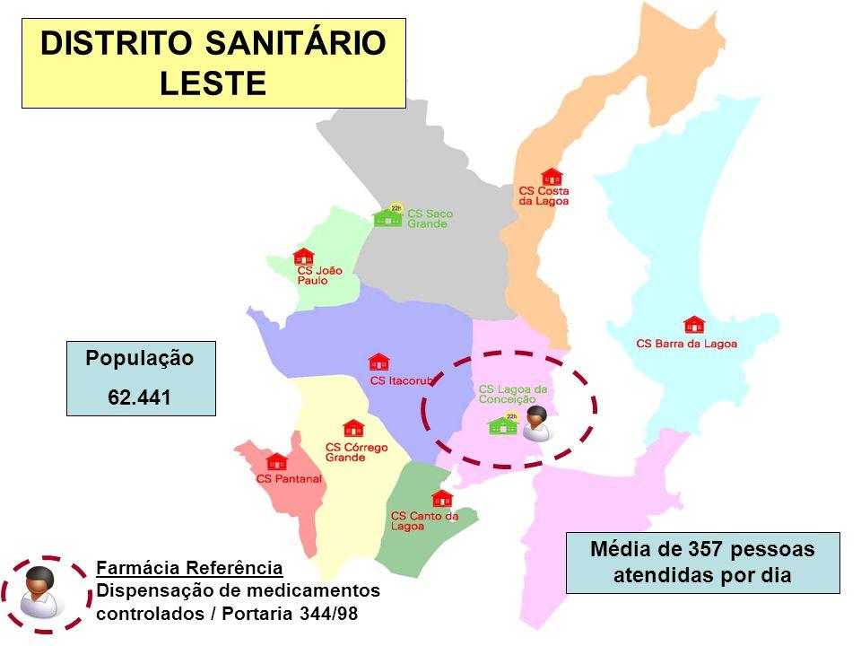 População 62.441 Média de 357 pessoas atendidas por dia DISTRITO SANITÁRIO LESTE Farmácia Referência Dispensação de medicamentos controlados / Portaria 344/98