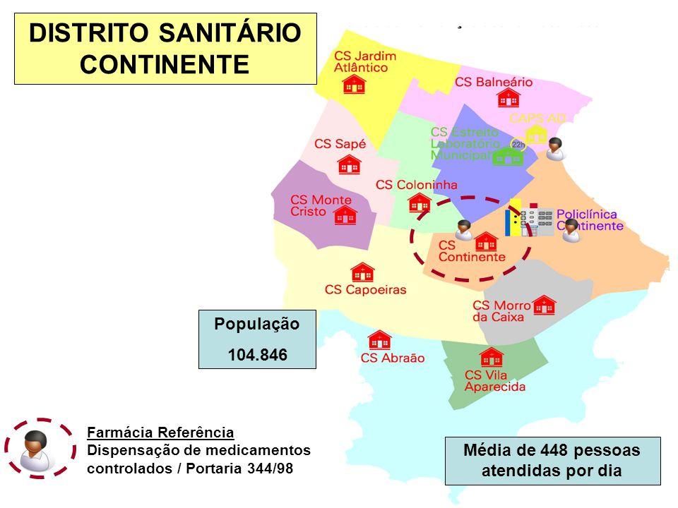 População 104.846 Média de 448 pessoas atendidas por dia DISTRITO SANITÁRIO CONTINENTE Farmácia Referência Dispensação de medicamentos controlados / Portaria 344/98