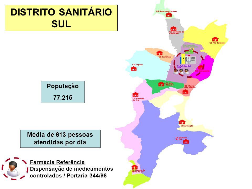 População 77.215 Média de 613 pessoas atendidas por dia DISTRITO SANITÁRIO SUL Farmácia Referência Dispensação de medicamentos controlados / Portaria 344/98