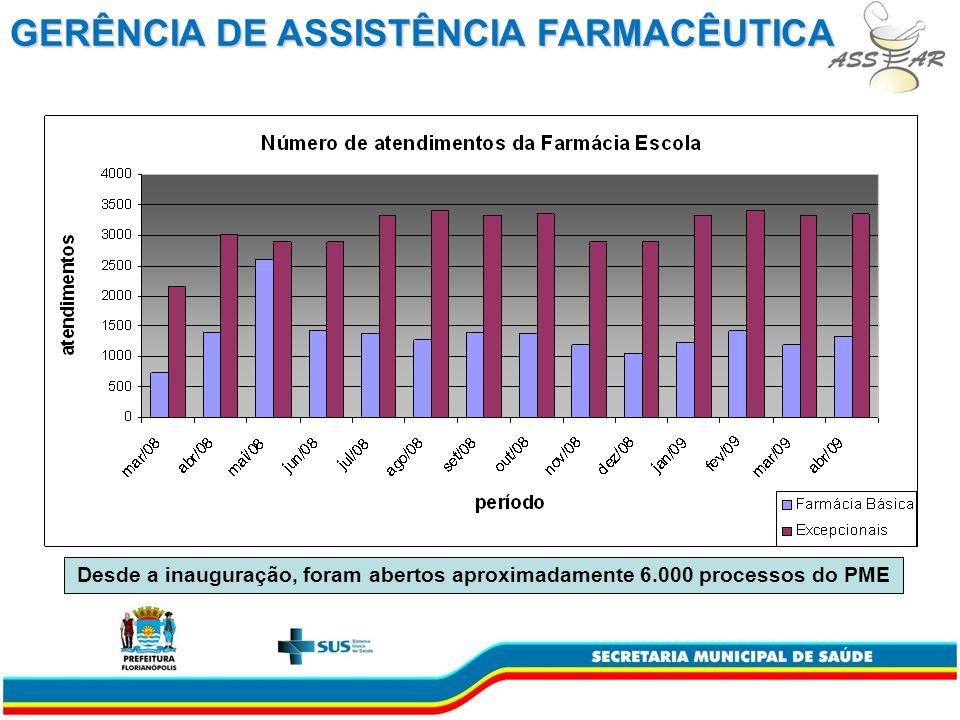 Desde a inauguração, foram abertos aproximadamente 6.000 processos do PME GERÊNCIA DE ASSISTÊNCIA FARMACÊUTICA