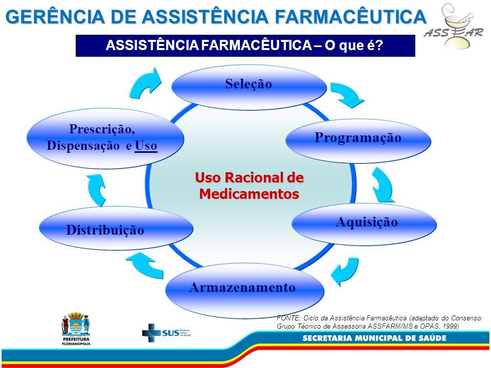 Seleção Programação Prescrição, Dispensação e Uso Distribuição Aquisição Armazenamento GERÊNCIA DE ASSISTÊNCIA FARMACÊUTICA FONTE: Ciclo da Assistência Farmacêutica (adaptado do Consenso: Grupo Técnico de Assessoria ASSFARM/MS e OPAS, 1999) Uso Racional de Medicamentos ASSISTÊNCIA FARMACÊUTICA – O que é?