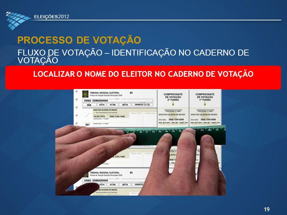 LOCALIZAR O NOME DO ELEITOR NO CADERNO DE VOTAÇÃO 19 FLUXO DE VOTAÇÃO – IDENTIFICAÇÃO NO CADERNO DE VOTAÇÃO PROCESSO DE VOTAÇÃO