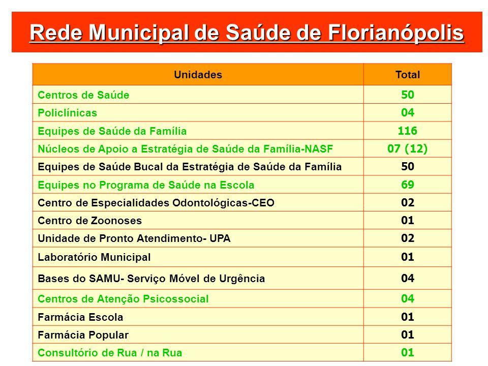 Rede Municipal de Saúde de Florianópolis UnidadesTotal Centros de Saúde 50 Policlínicas 04 Equipes de Saúde da Família 116 Núcleos de Apoio a Estratég