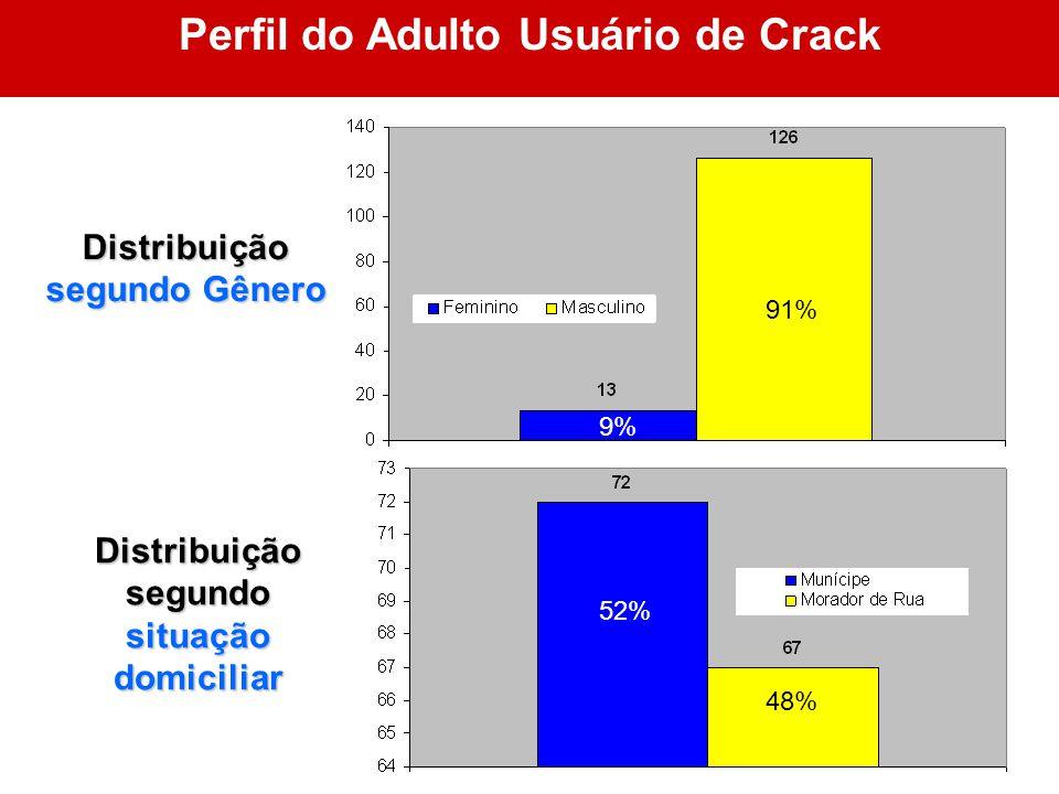 91% 9% Perfil do Adulto Usuário de CrackDistribuição segundo Gênero Distribuição segundo situação domiciliar 9% 52% 48%