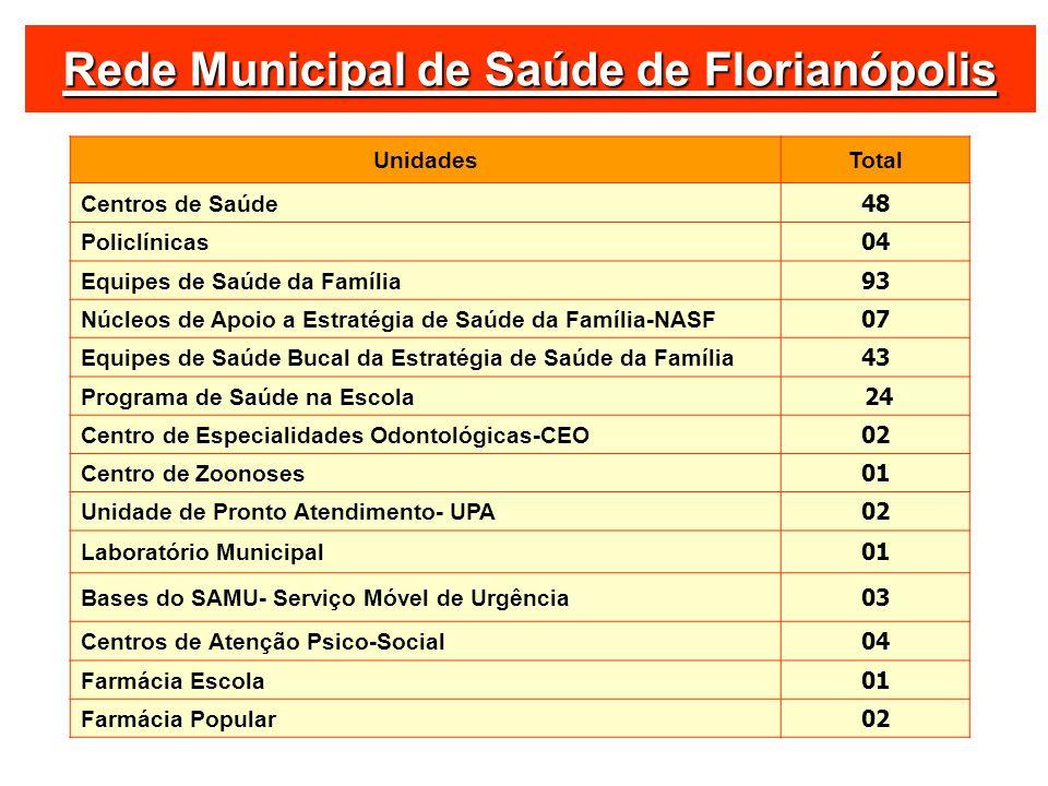 Rede Municipal de Saúde de Florianópolis UnidadesTotal Centros de Saúde 48 Policlínicas 04 Equipes de Saúde da Família 93 Núcleos de Apoio a Estratégi