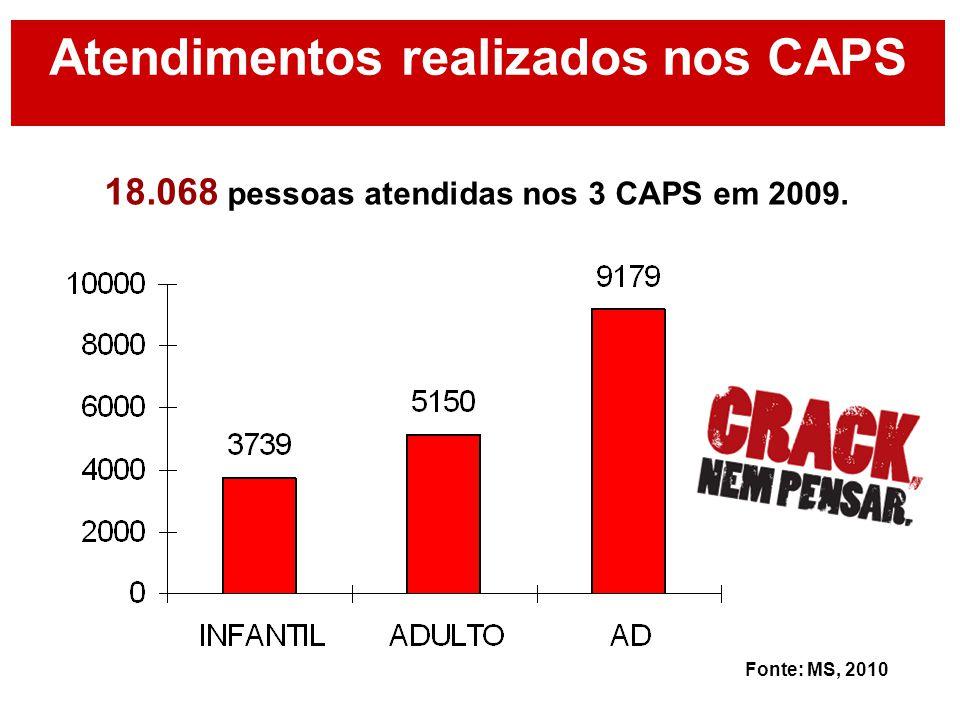 Atendimentos realizados nos CAPS 18.068 pessoas atendidas nos 3 CAPS em 2009. Fonte: MS, 2010