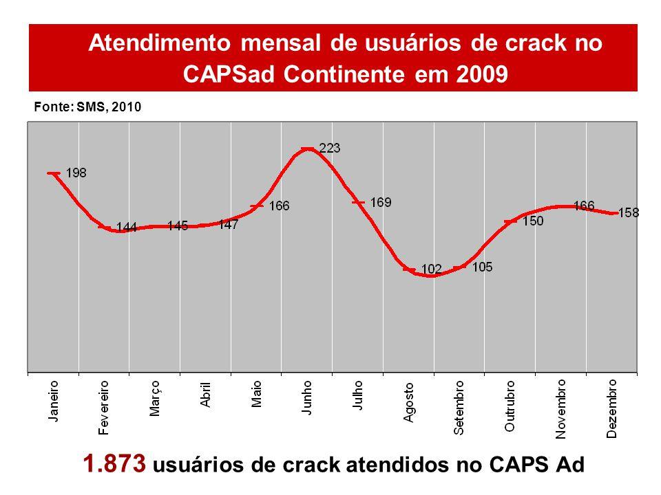 1.873 usuários de crack atendidos no CAPS Ad Atendimento mensal de usuários de crack no CAPSad Continente em 2009 Fonte: SMS, 2010