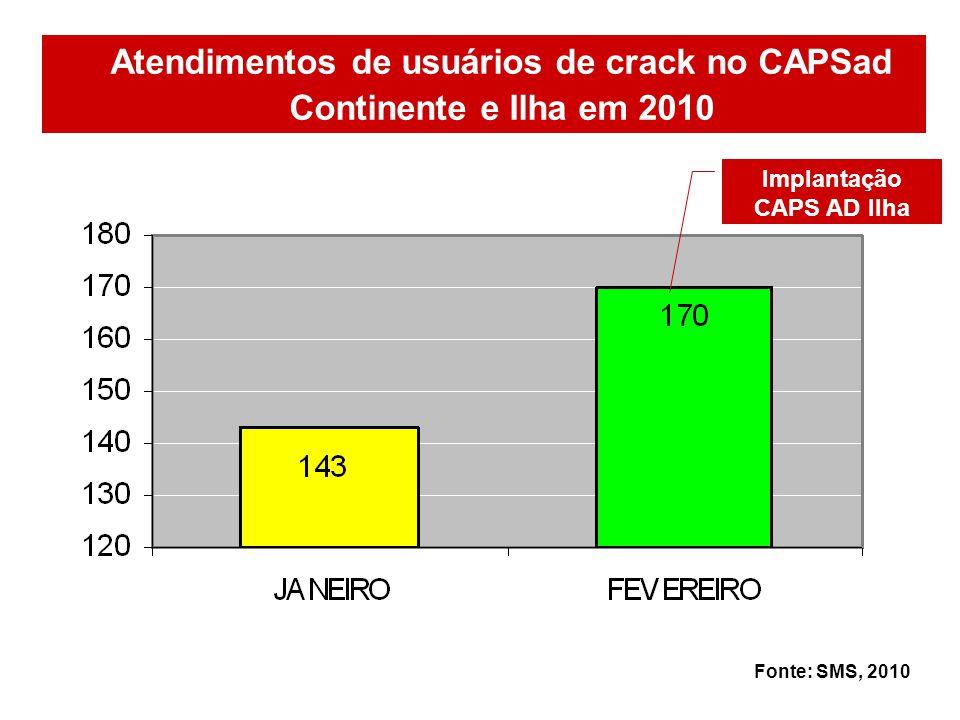 Atendimentos de usuários de crack no CAPSad Continente e Ilha em 2010 Fonte: SMS, 2010 Implantação CAPS AD Ilha