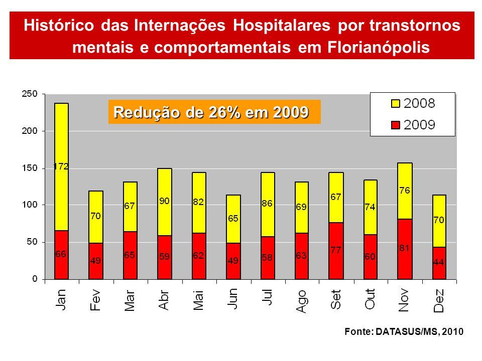 Histórico das Internações Hospitalares por transtornos mentais e comportamentais em Florianópolis Redução de 26% em 2009 Fonte: DATASUS/MS, 2010