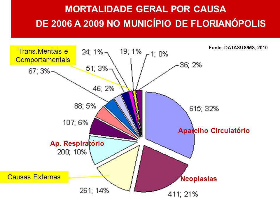 MORTALIDADE GERAL POR CAUSA DE 2006 A 2009 NO MUNICÍPIO DE FLORIANÓPOLIS Fonte: DATASUS/MS, 2010 Aparelho Circulatório Neoplasias Causas Externas Ap.