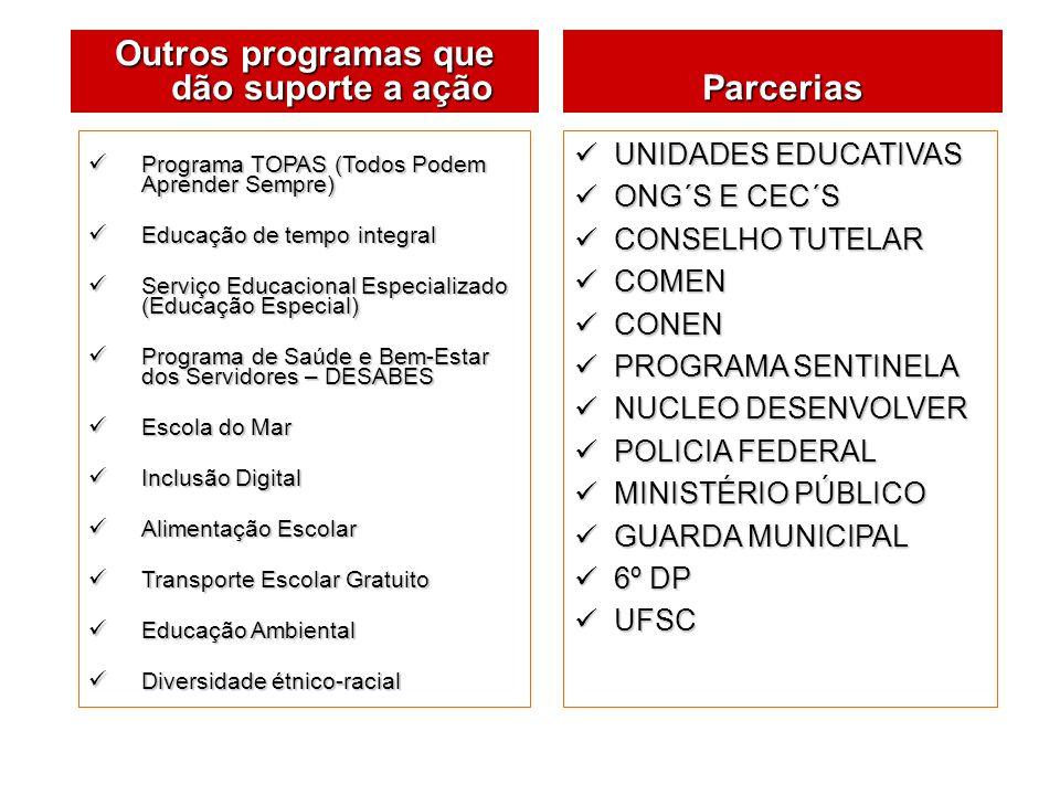 Programa TOPAS (Todos Podem Aprender Sempre) Programa TOPAS (Todos Podem Aprender Sempre) Educação de tempo integral Educação de tempo integral Serviç