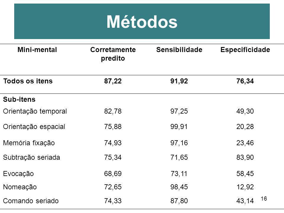 16 Métodos Mini-mentalCorretamente predito SensibilidadeEspecificidade Todos os itens87,2291,9276,34 Sub-itens Orientação temporal82,7897,2549,30 Orie