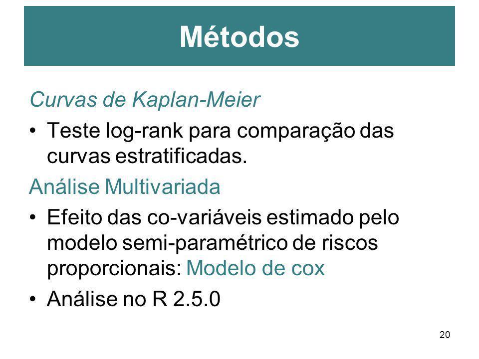 20 Curvas de Kaplan-Meier Teste log-rank para comparação das curvas estratificadas. Análise Multivariada Efeito das co-variáveis estimado pelo modelo