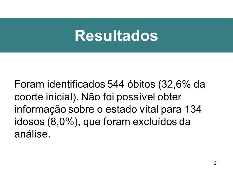 21 Resultados Foram identificados 544 óbitos (32,6% da coorte inicial). Não foi possível obter informação sobre o estado vital para 134 idosos (8,0%),