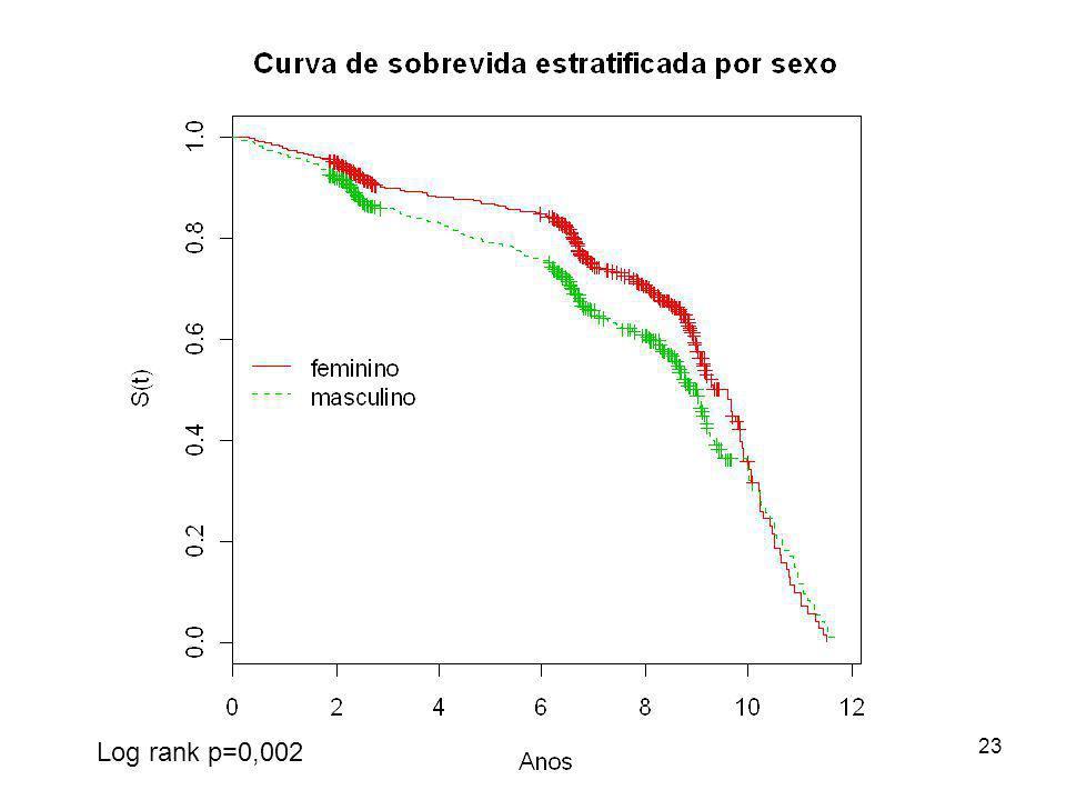 23 Log rank p=0,002