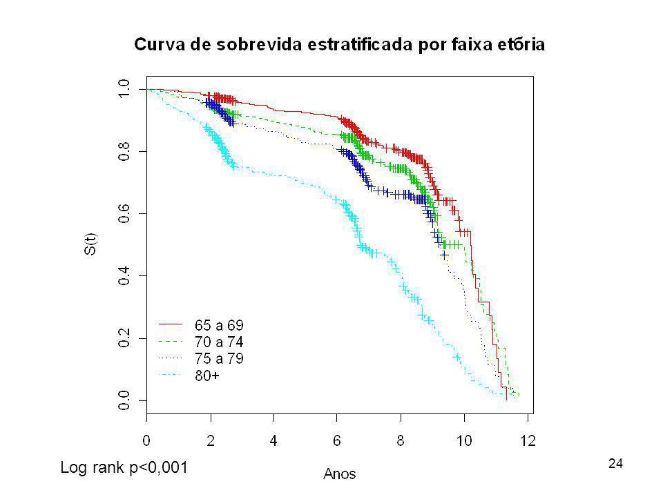 24 Log rank p<0,001