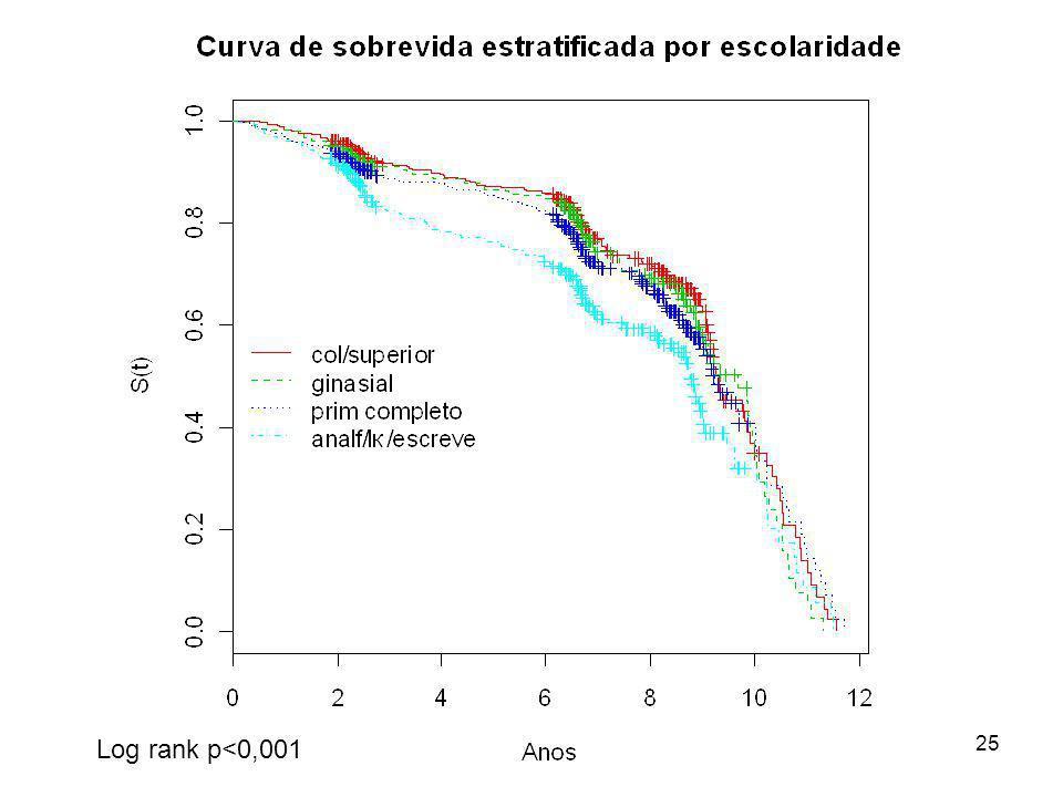 25 Log rank p<0,001