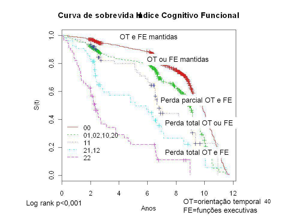 40 Log rank p<0,001 OT e FE mantidas OT=orientação temporal FE=funções executivas OT ou FE mantidas Perda parcial OT e FE Perda total OT ou FE Perda t