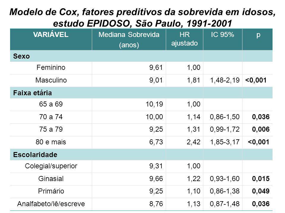 41 Modelo de Cox, fatores preditivos da sobrevida em idosos, estudo EPIDOSO, São Paulo, 1991-2001 VARIÁVELMediana Sobrevida (anos) HR ajustado IC 95%
