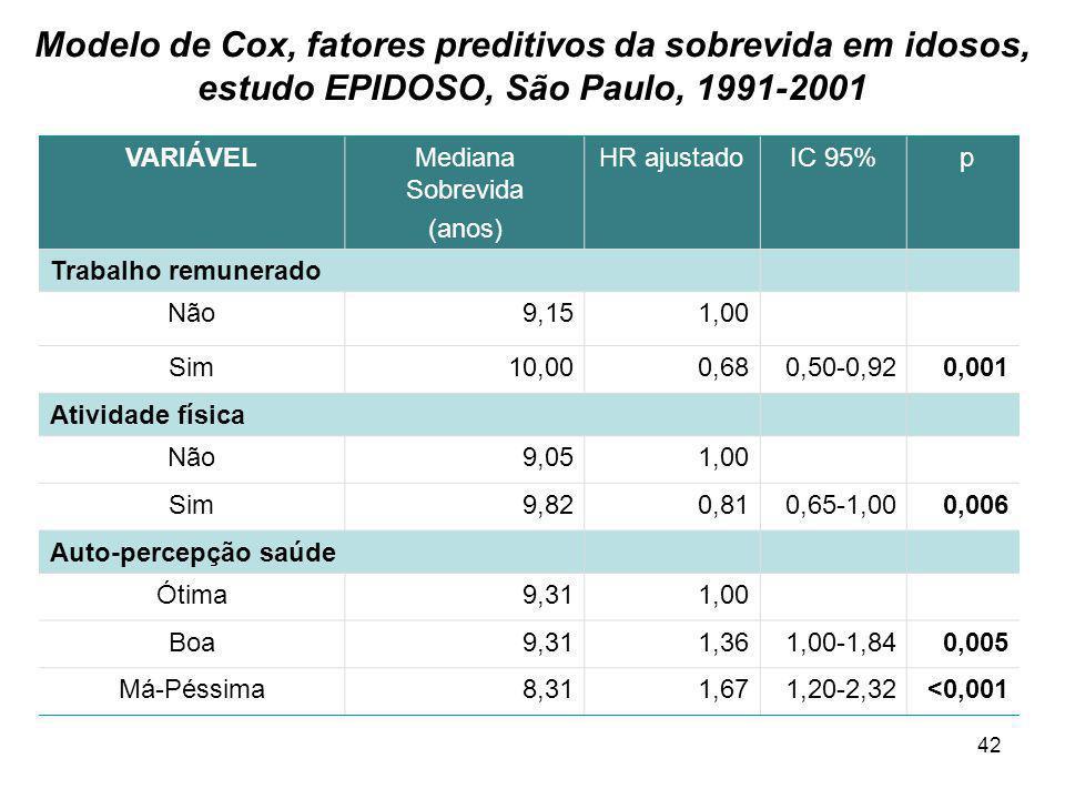 42 Modelo de Cox, fatores preditivos da sobrevida em idosos, estudo EPIDOSO, São Paulo, 1991-2001 VARIÁVELMediana Sobrevida (anos) HR ajustadoIC 95% p