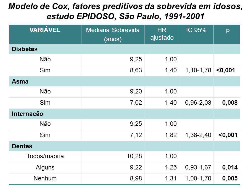 43 Modelo de Cox, fatores preditivos da sobrevida em idosos, estudo EPIDOSO, São Paulo, 1991-2001 VARIÁVELMediana Sobrevida (anos) HR ajustado IC 95%