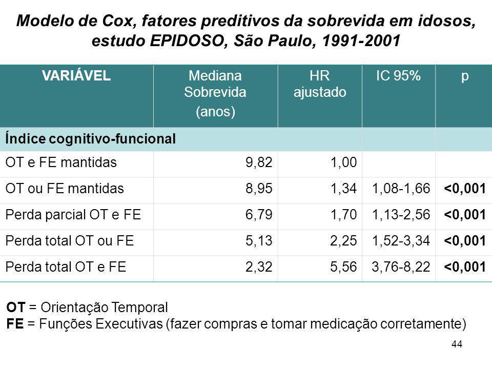 44 Modelo de Cox, fatores preditivos da sobrevida em idosos, estudo EPIDOSO, São Paulo, 1991-2001 VARIÁVELMediana Sobrevida (anos) HR ajustado IC 95%
