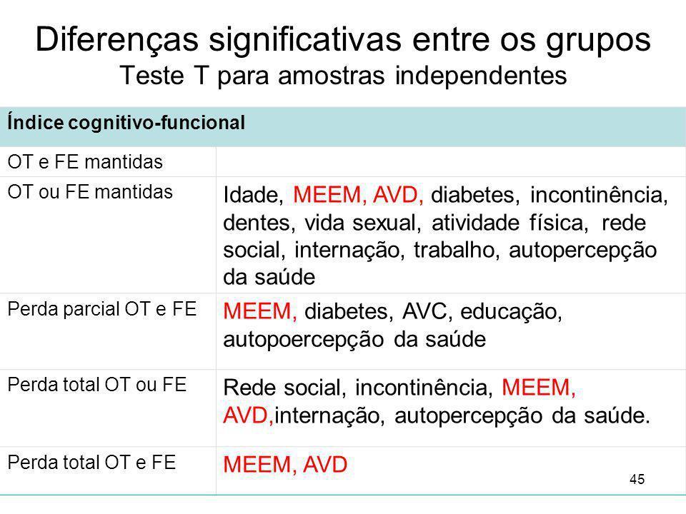 Diferenças significativas entre os grupos Teste T para amostras independentes 45 Índice cognitivo-funcional OT e FE mantidas OT ou FE mantidas Idade,