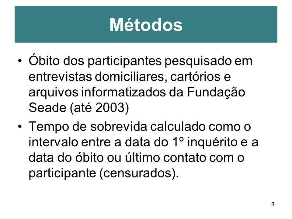 8 Óbito dos participantes pesquisado em entrevistas domiciliares, cartórios e arquivos informatizados da Fundação Seade (até 2003) Tempo de sobrevida
