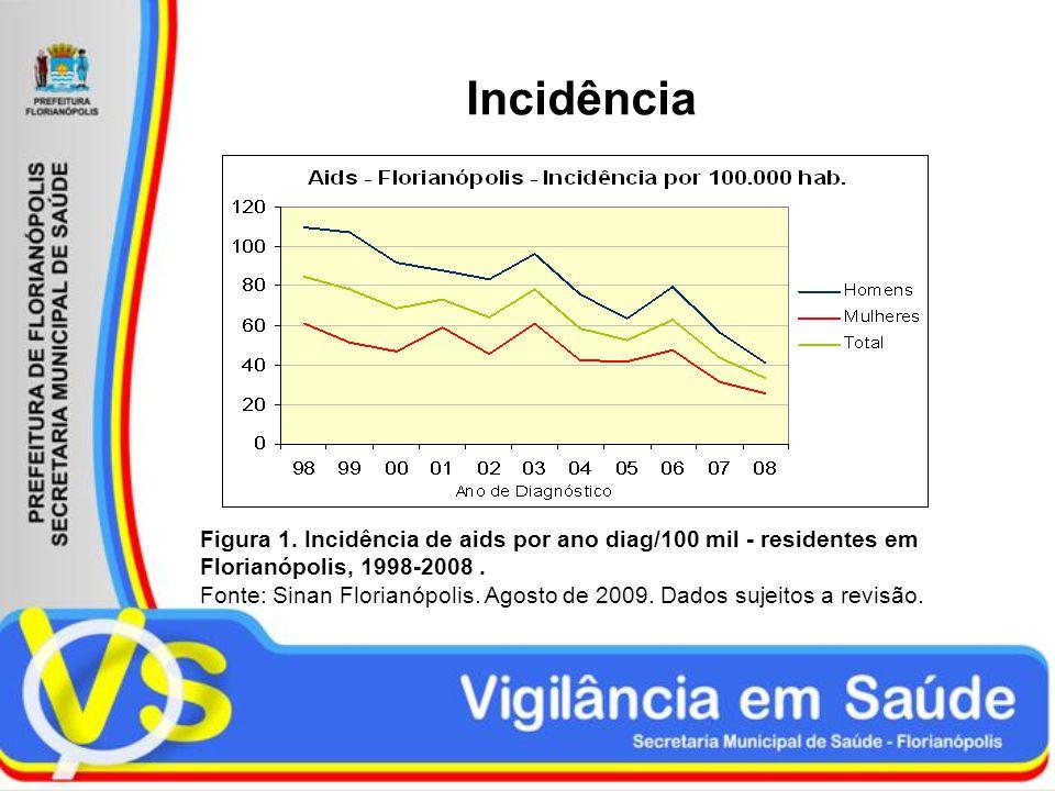 Incidência Figura 1. Incidência de aids por ano diag/100 mil - residentes em Florianópolis, 1998-2008. Fonte: Sinan Florianópolis. Agosto de 2009. Dad