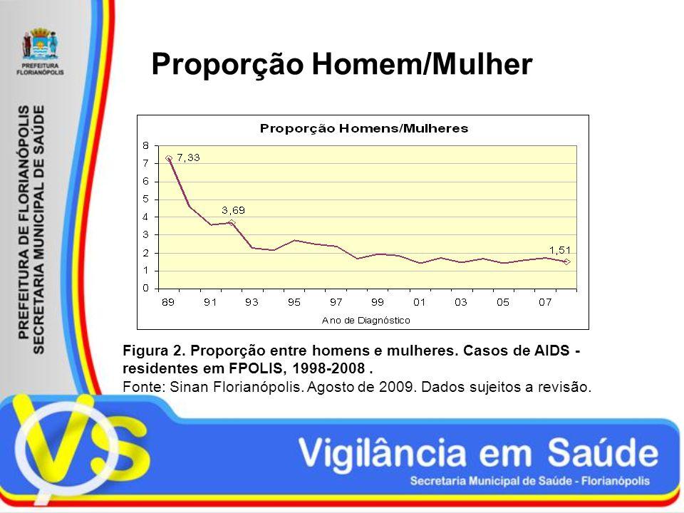 Proporção Homem/Mulher Figura 2. Proporção entre homens e mulheres. Casos de AIDS - residentes em FPOLIS, 1998-2008. Fonte: Sinan Florianópolis. Agost