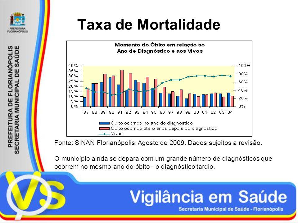 Taxa de Mortalidade Fonte: SINAN Florianópolis. Agosto de 2009. Dados sujeitos a revisão. O município ainda se depara com um grande número de diagnóst