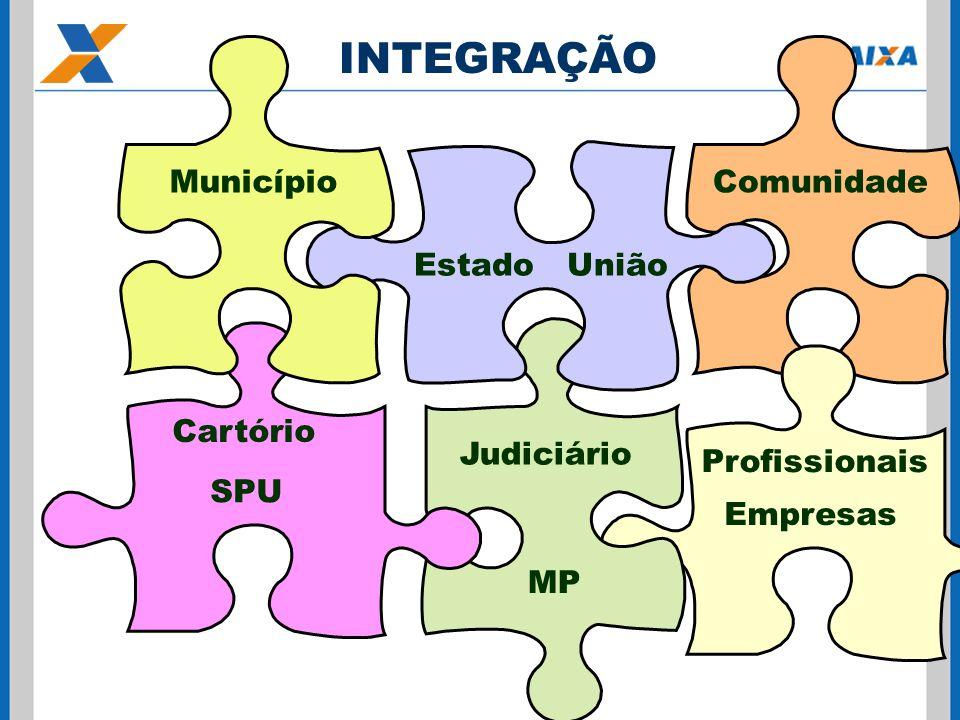 INTEGRAÇÃO Cartorio Estado União Profissionais Judiciário Comunidade Cartório MP Município SPU Empresas