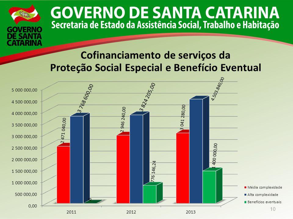 10 Cofinanciamento de serviços da Proteção Social Especial e Benefício Eventual