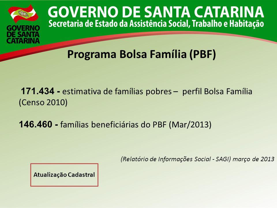Programa Bolsa Família (PBF) 171.434 - estimativa de famílias pobres – perfil Bolsa Família (Censo 2010) 146.460 - famílias beneficiárias do PBF (Mar/2013) (Relatório de Informações Social - SAGI) março de 2013 Atualização Cadastral