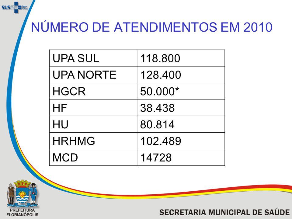 NÚMERO DE ATENDIMENTOS EM 2010 UPA SUL118.800 UPA NORTE128.400 HGCR50.000* HF38.438 HU80.814 HRHMG102.489 MCD14728