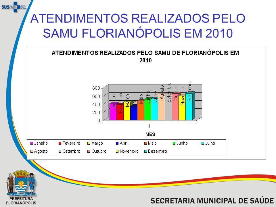 ATENDIMENTOS REALIZADOS PELO SAMU FLORIANÓPOLIS EM 2010