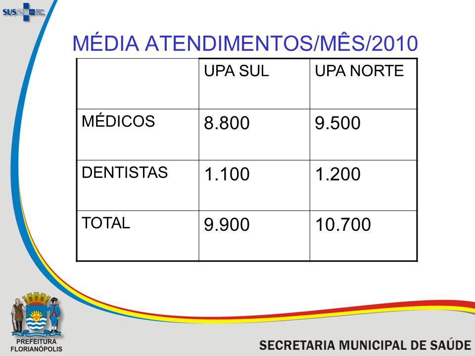 MÉDIA ATENDIMENTOS/MÊS/2010 UPA SULUPA NORTE MÉDICOS 8.8009.500 DENTISTAS 1.1001.200 TOTAL 9.90010.700