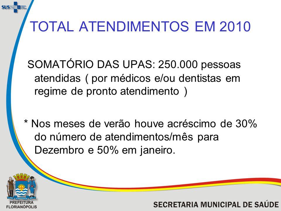 TOTAL ATENDIMENTOS EM 2010 SOMATÓRIO DAS UPAS: 250.000 pessoas atendidas ( por médicos e/ou dentistas em regime de pronto atendimento ) * Nos meses de